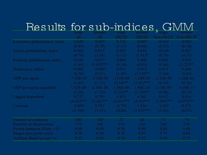 Results for sub-indices, GMM