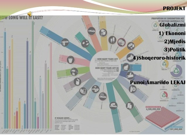 PROJEKTGlobalizmi1) Ekononi2)Mjedis3)Politik4)Shoqeroro-historikPunoi:Amarildo LEKAJ