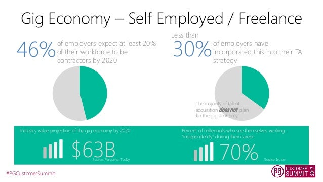 Global Engagement In The Gig Economy Freelancers