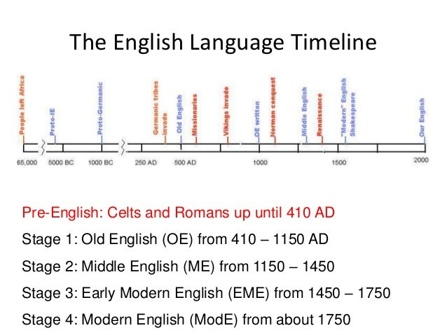 brief history of englsih