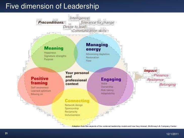 leadership intelligence