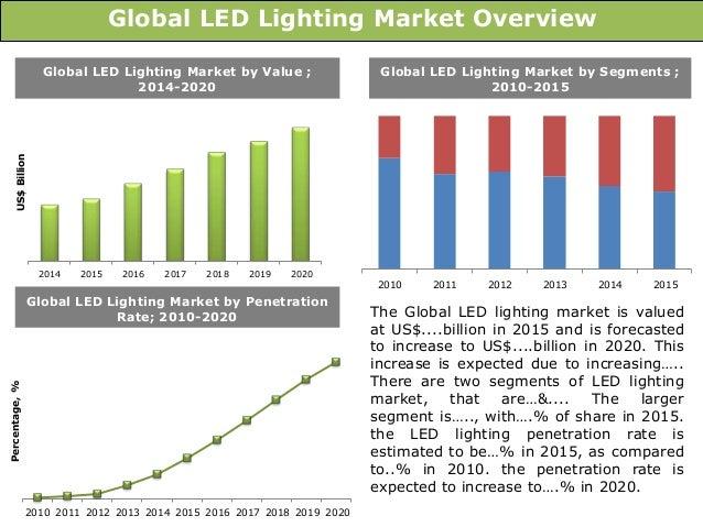 Global market penetration