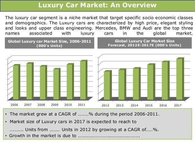 Global Luxury Car Market Sample Presentation