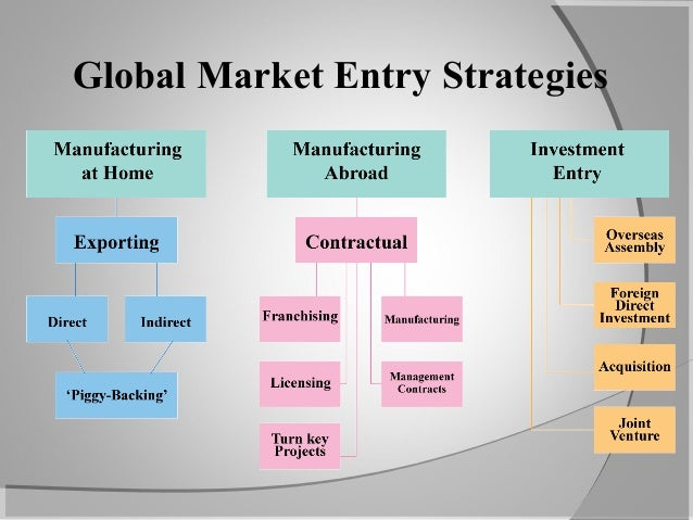 global strategy and entering foreign markets In this article, we cover the topic of international marketing and explore 1) an introduction to international marketing, 2) factors to consider for international marketing.