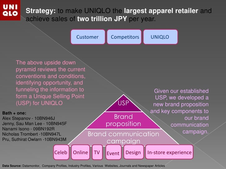 USP Brand proposition Brand communication campaign Customer Competitors UNIQLO Online TV Design In-store experienceEventCe...