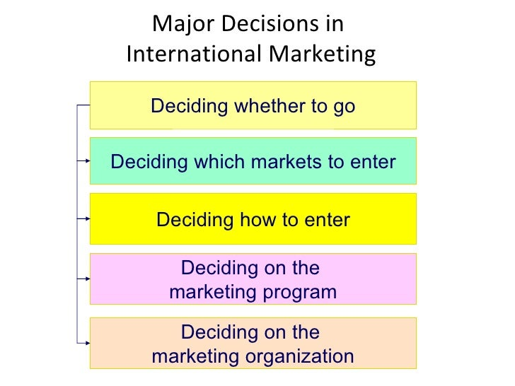 deciding how to enter the market Global marketing blunders due to deciding which markets to enter: - in deciding to go five steps are involved to evaluate which market to enter those.