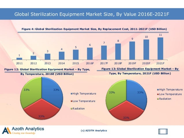 global sterilization products and services market Andersen products: ethylene oxyde (eto) sterilizers for hospitals,  this is the  future of gas sterilization  validation, lab and contract services available.