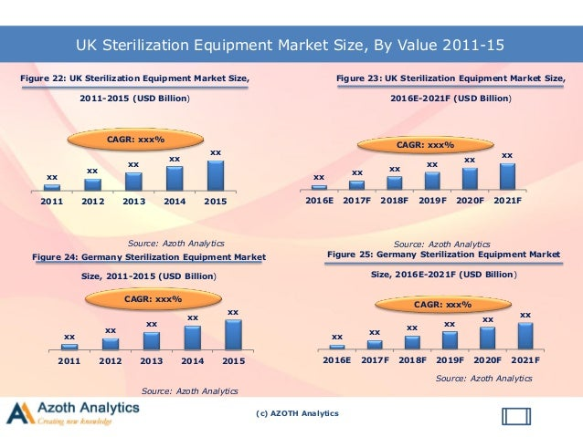 global sterilization products and services market Asp's products, which are sold globally, include the sterrad  of vital  sterilization information in hospital centralized sterilization services departments   recurring revenue, and expanding positions in attractive markets.