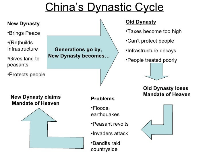 chinese dynastic cycle essay