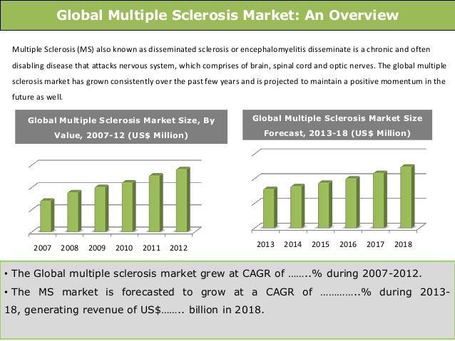 Global Multiple Sclerosis Market Trends Amp Opportunities