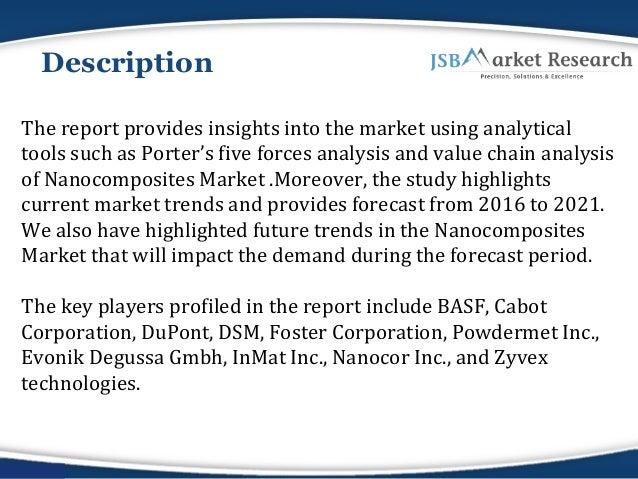 Global Nanocomposites market Analysis Report: JSBMarketResearch