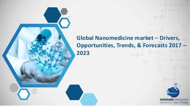 Nanomedicine Market