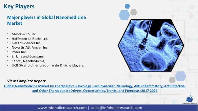 Nanomedical Devices Market