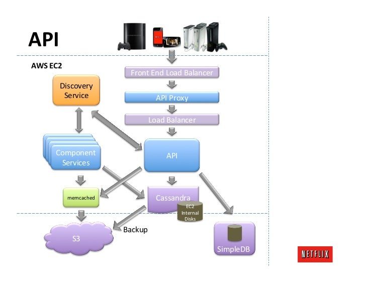 Cassandra Write Data Flows                          Single Region, MulLple Availability Zone            ...