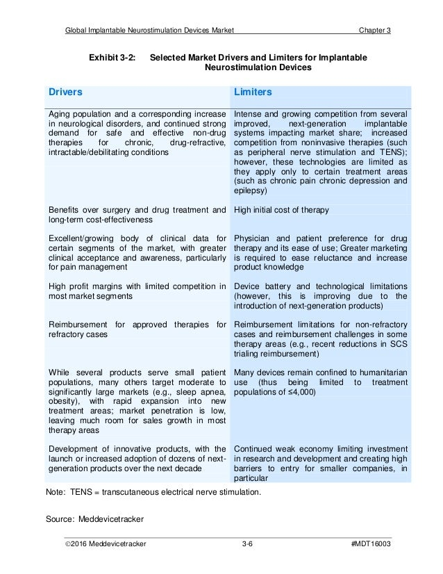 global neurostimulation devices market
