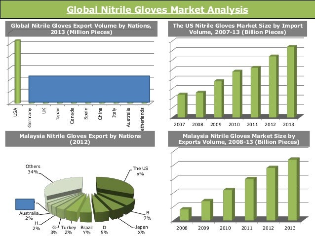 Industrial Automation & Equipment Market Insights