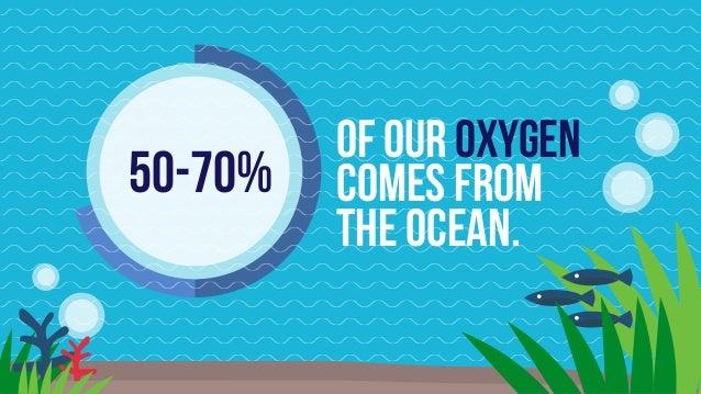 Image result for oxygen ocean