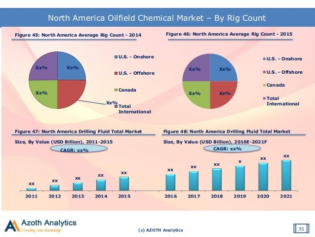 global oilfield cenosphere industry 2014 The global oilfield services market is expected to grow significantly during the forecast period on account of the increasing need to improve productivity from mature and new reserves, increasing focus on developing unconventional hydrocarbons, and increasing investments in deepwater and ultra-deepwater projects.