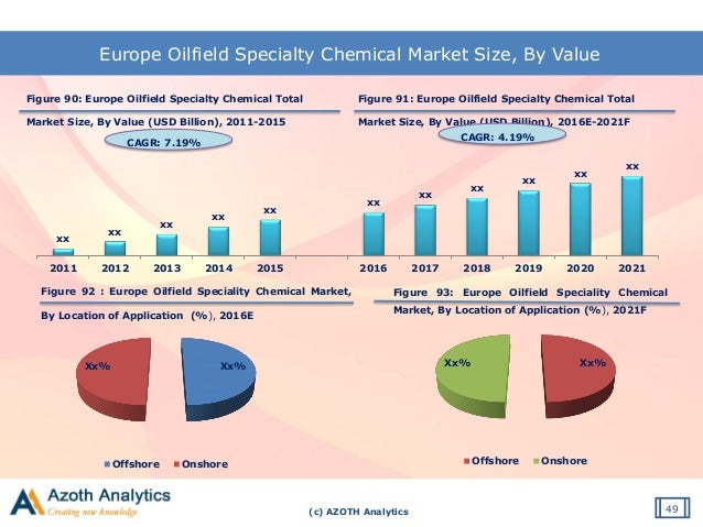 global oilfield cenosphere industry 2014 Substantial growth expected in the global oilfield services market  in 2014 to $521bn in 2018, according to douglas-westwood's (dw) new.