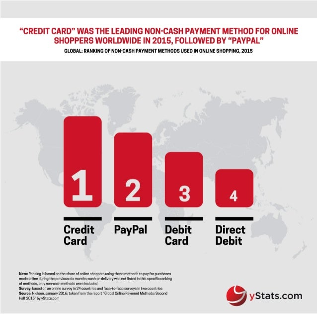 Infographic: Global Online Payment Methods: Second Half 2015