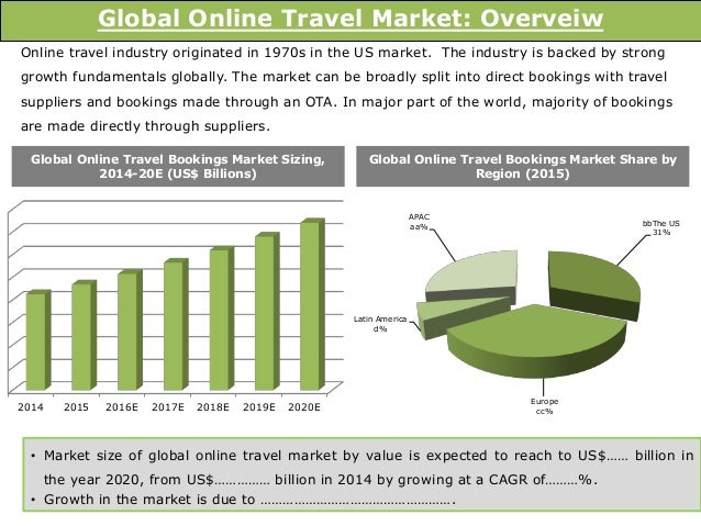 Digital Market Outlook: online travel booking revenue in selected countries 2018