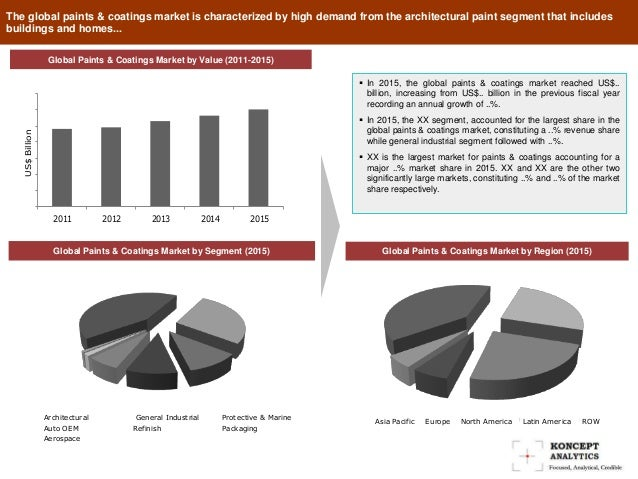 global paints and coatings market in depth The global paints and coatings market is segmented by product types(acrylic, alkyd, polyurethane, epoxy, polyesters) by technology(powder coatings, water-borne coatings, solvent-borne coatings) by applications(architectural and industrial application) and by geography.