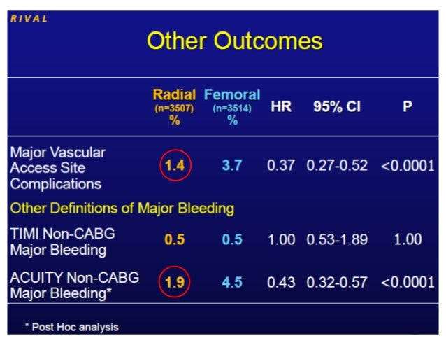2011 pci and cabg guidelines