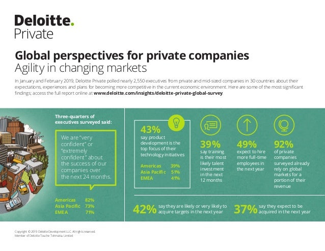 Global perspectives for private companies Agility in changing markets Copyright © 2019 Deloitte Development LLC. All right...