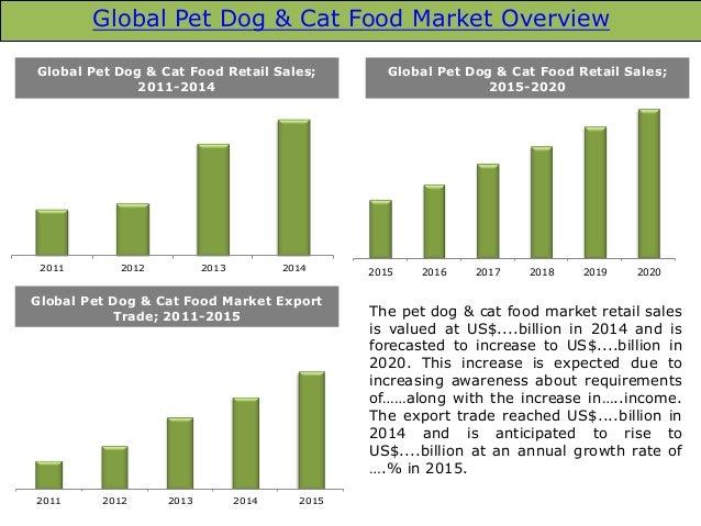 Global Pet Food Market Share