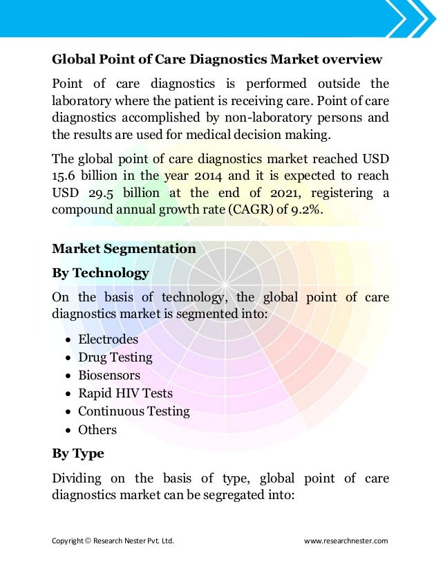 Worldwide point of care diagnostics industry