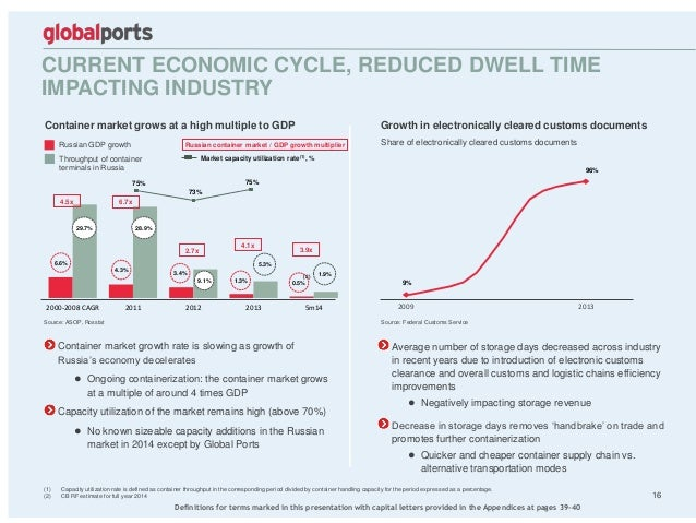 2000-2008 CAGR 2011 2012 2013 5m14 CURRENT ECONOMIC CYCLE, REDUCED DWELL TIME IMPACTING INDUSTRY 16 Russian GDP growth Thr...