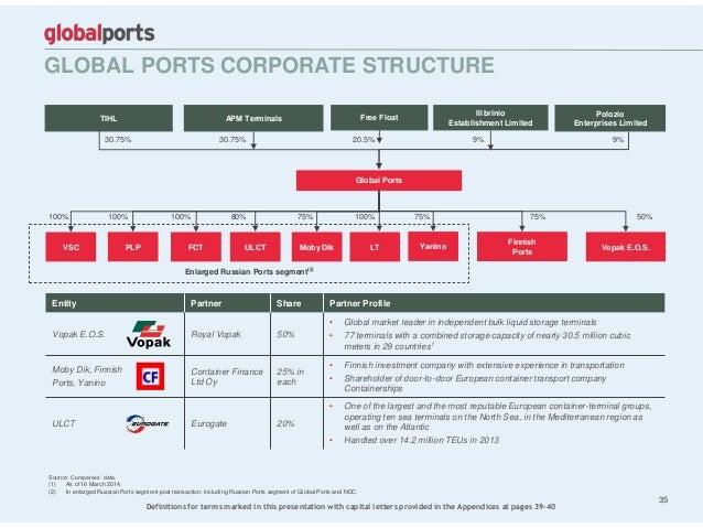 GLOBAL PORTS CORPORATE STRUCTURE 35 Entity Partner Share Partner Profile Vopak E.O.S. Royal Vopak 50% • Global market lead...