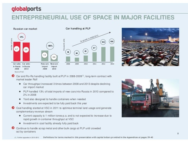Car sales in Russia 2008 Car sales in Russia 2013 New cars import 2008 New cars import 2013 2008 2009 2010 2011 2012 2013 ...