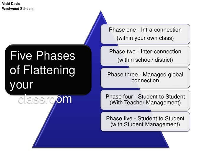 Vicki Davis<br />Westwood Schools<br />Five Phases<br />of Flattening<br />your classroom<br />