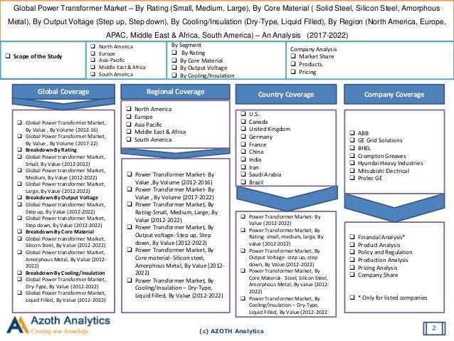 Country Analysis, Country Analyses, Countries Analysis