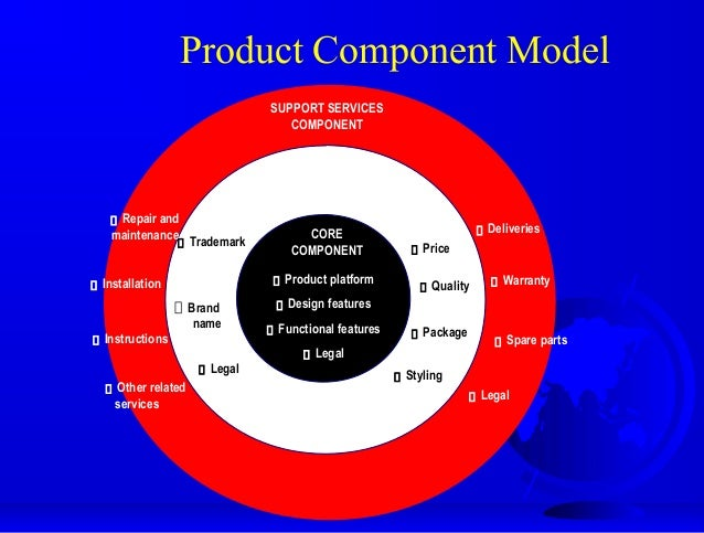 product component model Product component model roy philip  exhibit 131 marketing consumer services globally more than half of fortune 500 companies are primarily service providers consumer services characteristics intangibility inseparability heterogeneity perishability a service can be marketed.