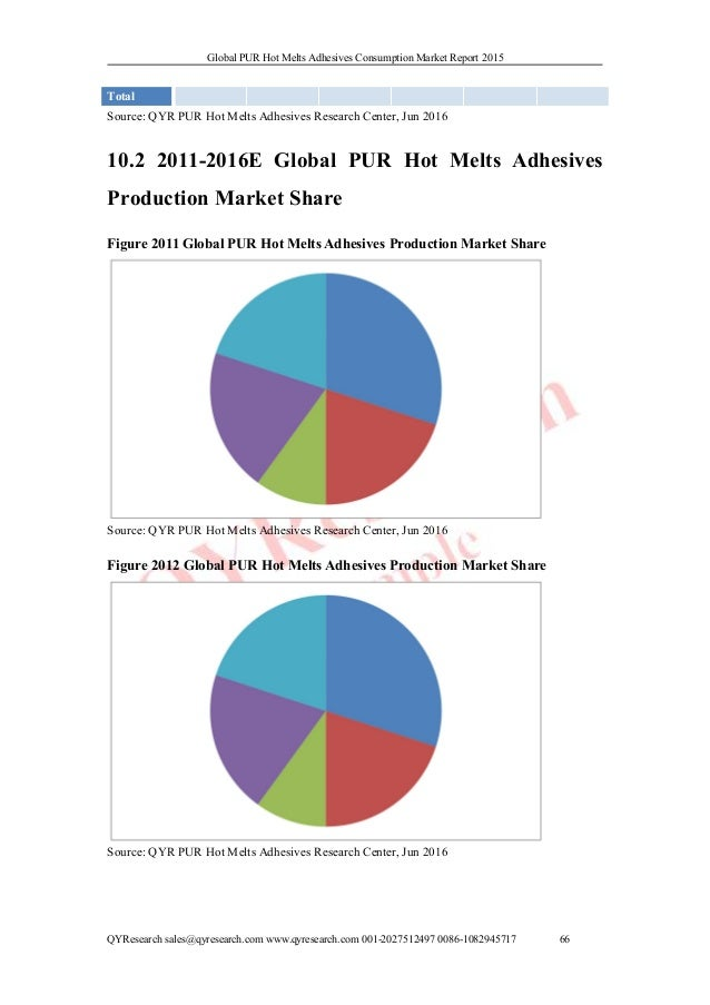 adhesives market report Easily share your publications and get them in front of issuu's millions of monthly readers title: japan adhesives market report 2020 |japan epoxy adhesive.