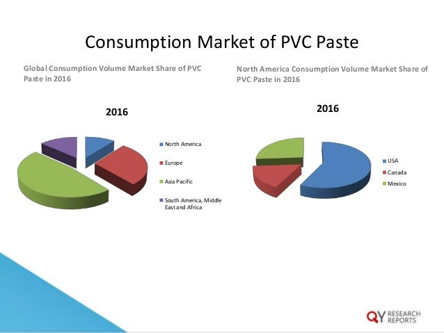 Global Pvc Paste Market By Manufacturers Regions Type