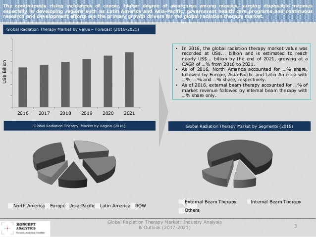 an analysis of business globalization in varian medical systems incorporated Global smart material market to see strong growth and business scope from 2017 to 2021 marketstudyreportcom add new world smart material market research report 2022 (covering usa, europe, china, japan, india, south east asia and etc) to its research database.