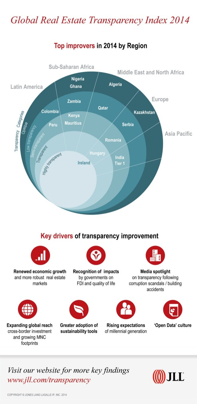 Global Real Estate Transparency Index 2014: Top improvers in 2014 by Region