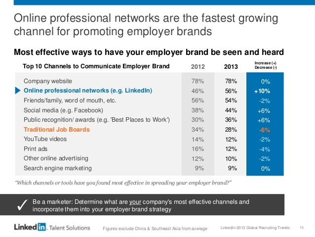 LinkedIn 2013 Global Recruiting Trends 11 Online professional networks are the fastest growing channel for promoting emplo...