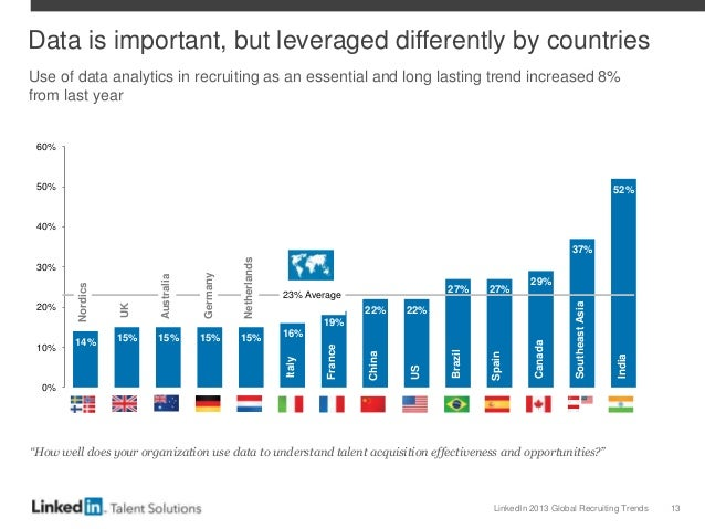 LinkedIn 2013 Global Recruiting Trends 13 14% 15% 15% 15% 15% 16% 19% 22% 22% 27% 27% 29% 37% 52% 0% 10% 20% 30% 40% 50% 6...