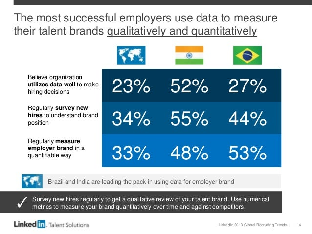 LinkedIn 2013 Global Recruiting Trends 14 The most successful employers use data to measure their talent brands qualitativ...