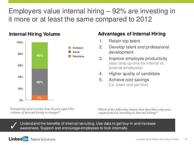 LinkedIn 2013 Global Recruiting Trends 17 Employers value internal hiring – 92% are investing in it more or at least the s...