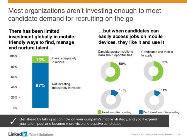 LinkedIn 2013 Global Recruiting Trends 19 Most organizations aren't investing enough to meet candidate demand for recruiti...