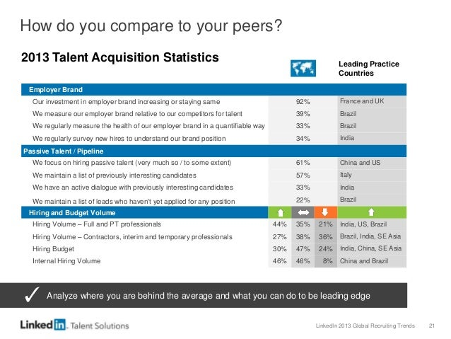 LinkedIn 2013 Global Recruiting Trends 21 How do you compare to your peers? Employer Brand Our investment in employer bran...