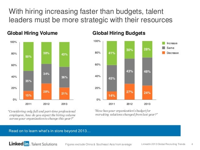 LinkedIn 2013 Global Recruiting Trends 4 With hiring increasing faster than budgets, talent leaders must be more strategic...