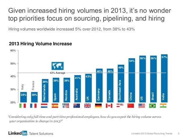 LinkedIn 2013 Global Recruiting Trends 5 28% 28% 38% 39% 39% 41% 42% 46% 46% 49% 54% 56% 56% 57% 20% 30% 40% 50% 60% 43% A...