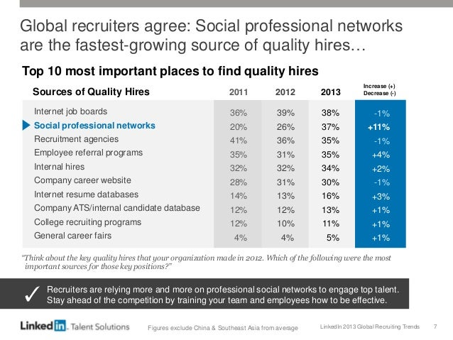 LinkedIn 2013 Global Recruiting Trends 7 Global recruiters agree: Social professional networks are the fastest-growing sou...