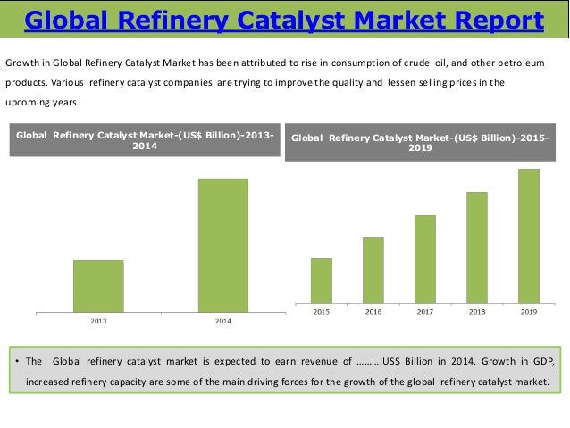 china oil refining catalyst market 2014 Oil refinery or petroleum refinery is an industrial process plant where crude oil is transformed and refined into more useful products such as petroleum naphtha, gasoline, diesel fuel, asphalt base, heating oil, kerosene, liquefied petroleum gas, jet fuel and fuel oils.